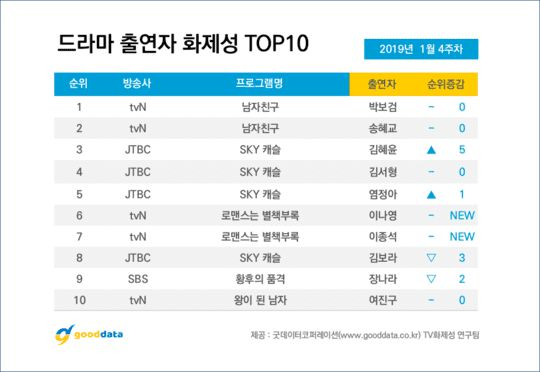 BXH top 10 phim Hàn và diễn viên nổi tiếng tuần cuối tháng 1/2019 5