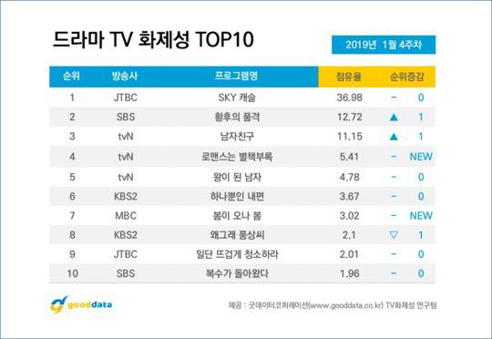 BXH top 10 phim Hàn và diễn viên nổi tiếng tuần cuối tháng 1/2019 1