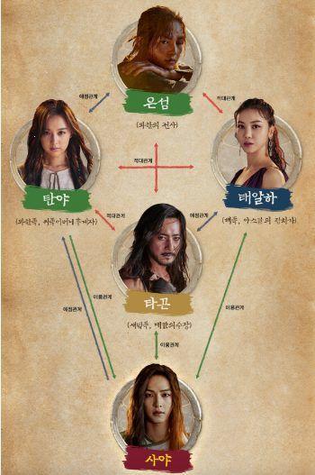 """""""Arthdal Chronicles"""" tung Poster mùa 2 nhưng có tận 2 Song Joong Ki 8"""