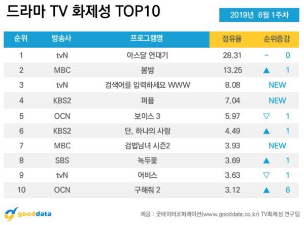 Top phim bộ Hàn Quốc đang hot với rating cao nhất tháng 6/2019 1