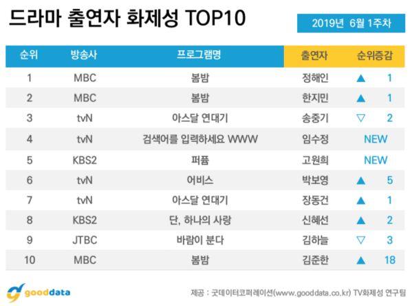 Top phim bộ Hàn Quốc đang hot với rating cao nhất tháng 6/2019 2
