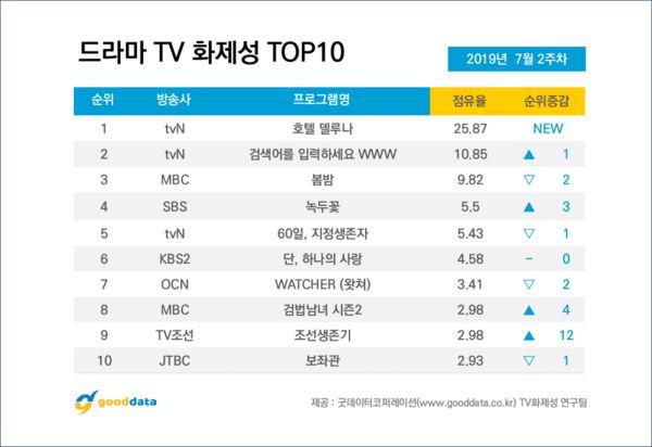 BXH các phim bộ Hàn Quốc nổi tiếng nhất tuần 2 tháng 7/2019 8