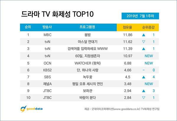 Top 10 phim bộ Hàn Quốc nổi tiếng nhất tuần đầu tiên của tháng 7/2019 5