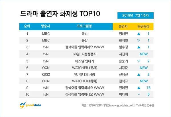 Top 10 phim bộ Hàn Quốc nổi tiếng nhất tuần đầu tiên của tháng 7/2019 6