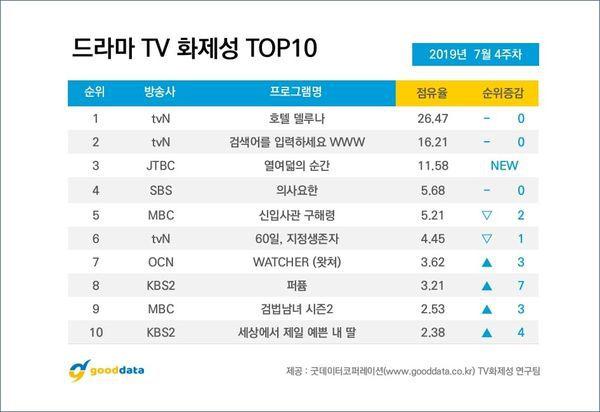 Top 10 phim truyền hình Hàn hot và nổi tiếng nhất cuối tháng 7/2019 8