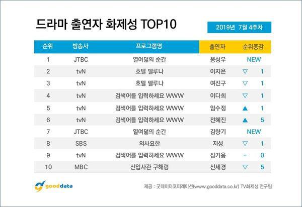 Top 10 phim truyền hình Hàn hot và nổi tiếng nhất cuối tháng 7/2019 9