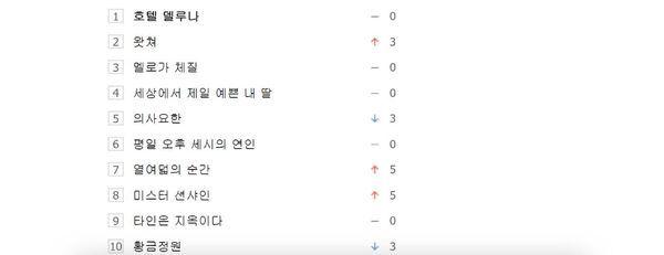Top 10 phim Hàn được tìm kiếm nhiều nhất tuần 3 tháng 8 trên Naver 1