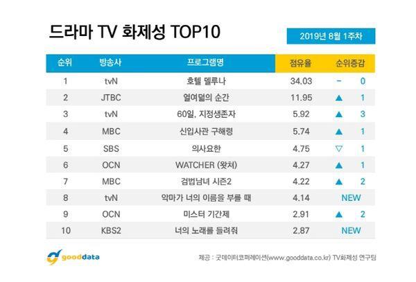 Top các phim Hàn Quốc đang hot nhất trong tháng 8 năm 2019 1