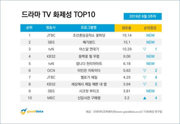 Bảng xếp hạng 10 bộ phim Hàn Quốc nổi tiếng nhất (tính đến 20/9) 8