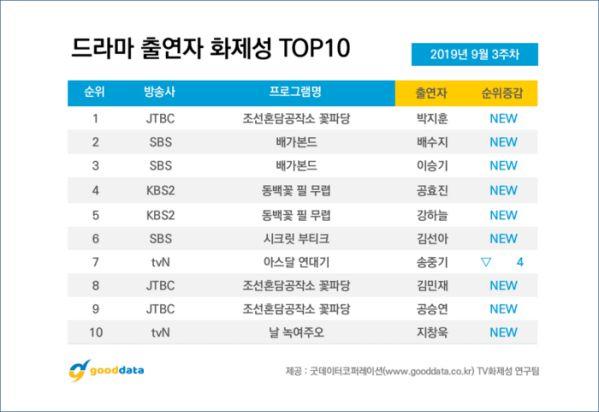 Bảng xếp hạng 10 bộ phim Hàn Quốc nổi tiếng nhất (tính đến 20/9) 9