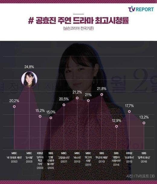"""Gong Hyo Jin: Bảo chứng Rating, phim không bị """"flop"""" bao giờ 2"""