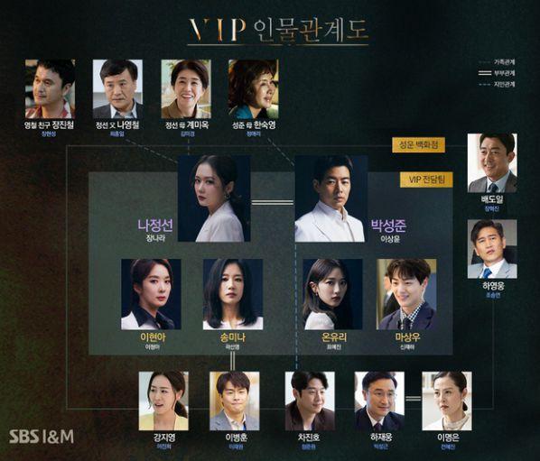 """Tập 1 """"VIP - Khách VIP"""" của Jang Nara leo thẳng top 1 trên Naver 6"""