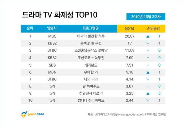 Top 10 phim bộ và diễn viên Hàn nổi tiếng nhất tuần 3 tháng 10 6