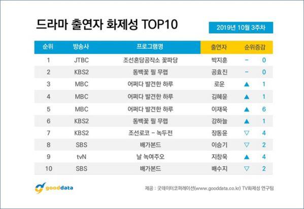 Top 10 phim bộ và diễn viên Hàn nổi tiếng nhất tuần 3 tháng 10 7