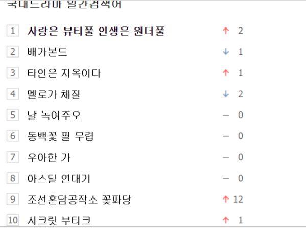 Top 10 phim Hàn được tìm kiếm nhiều nhất trên Naver đầu tháng 10 1