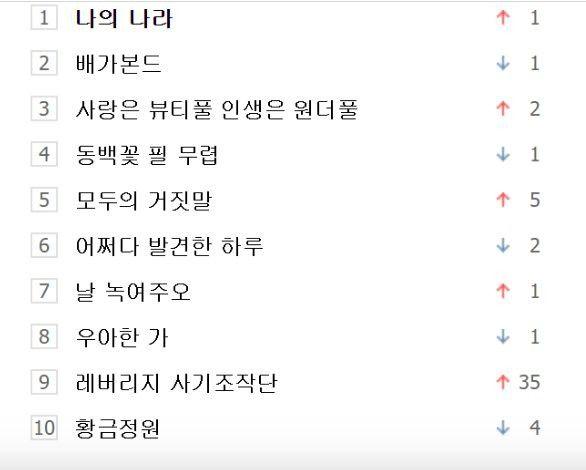 Top 10 phim Hàn được tìm kiếm nhiều nhất trên Naver tuần 3 tháng 10 1