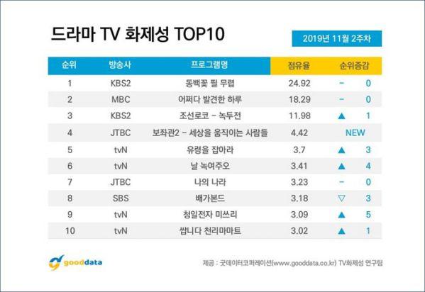 Top 10 phim Hàn nổi tiếng được tìm kiếm nhiều nhất tuần 2 tháng 11 6