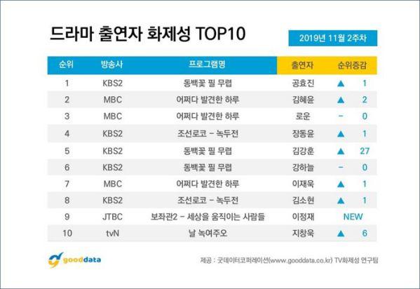 Top 10 phim Hàn nổi tiếng được tìm kiếm nhiều nhất tuần 2 tháng 11 7