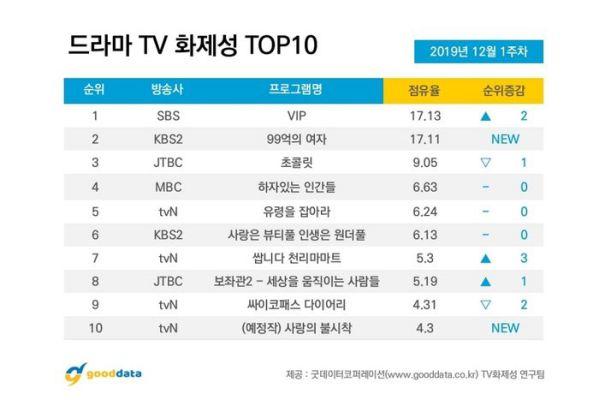 10 phim truyền hình Hàn Quốc nổi tiếng nhất đầu tháng 12/2019 6