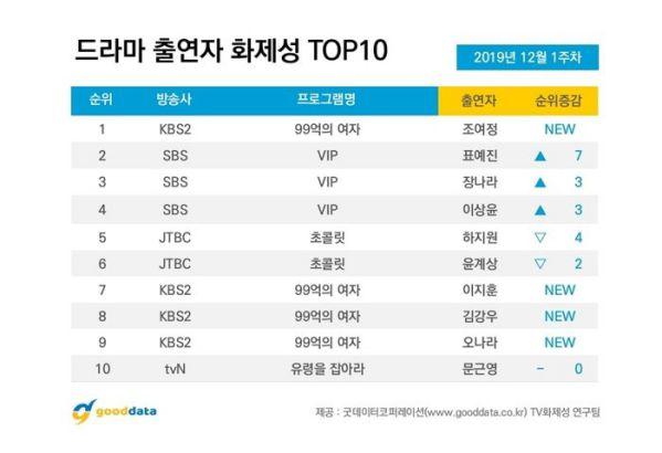 10 phim truyền hình Hàn Quốc nổi tiếng nhất đầu tháng 12/2019 7