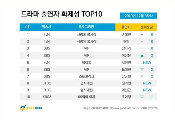 Top 10 bộ phim Hàn Quốc nổi tiếng nhất tuần 3 tháng 12/2019 8