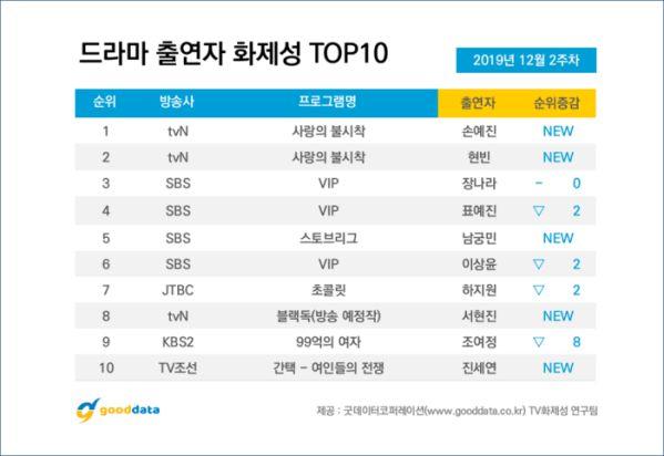 Top 10 phim truyền hình Hàn Quốc nổi tiếng nhất tuần 2 tháng 12 6