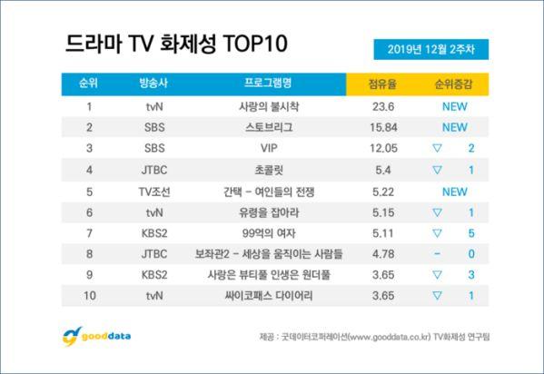 Top 10 phim truyền hình Hàn Quốc nổi tiếng nhất tuần 2 tháng 12 7