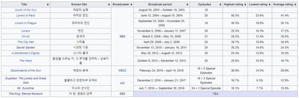 Top 5 phim Hàn đình đám của nữ biên kịch nổi tiếng Kim Eun Sook 2