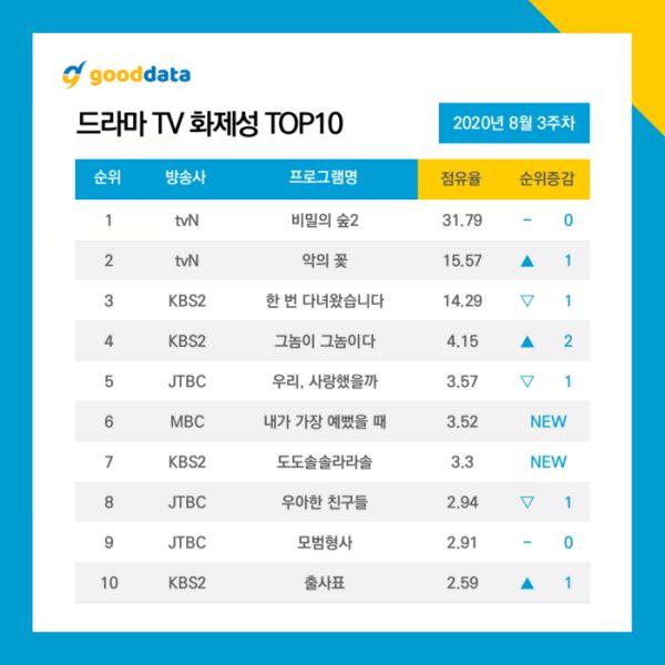 Top 10 phim truyền hình Hàn hot và nổi tiếng nhất tháng 8 6