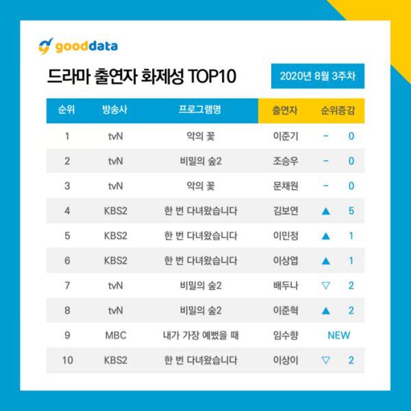 Top 10 phim truyền hình Hàn hot và nổi tiếng nhất tháng 8 7