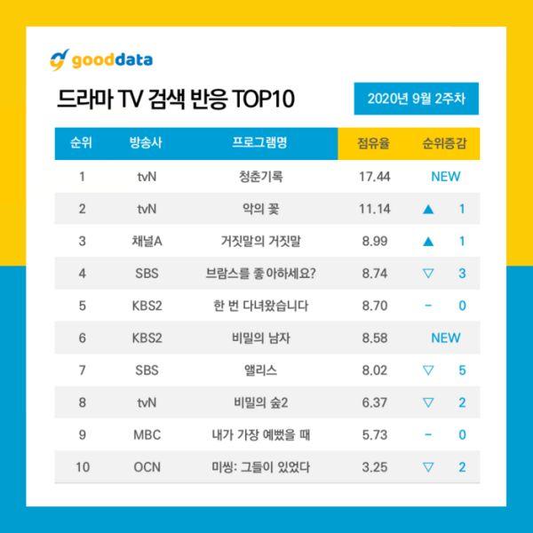 Top các phim bộ Hàn Quốc đang hot và nổi tiếng nhất tháng 9