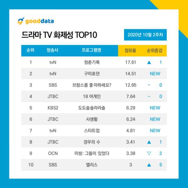 Top phim Hàn đang hot và nổi tiếng nhất giữa tháng 10/2020 8