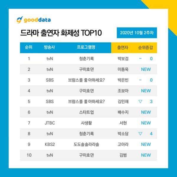 Top phim Hàn đang hot và nổi tiếng nhất giữa tháng 10/2020 9
