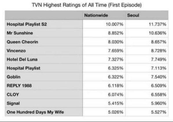 """Tập 1 của """"Hospital Playlist 2"""" đạt rating mở màn cao nhất lịch sử tvN 2"""